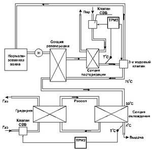Блок схема процесса производства « Схемы выключателей: http://roundrobin.sytes.net/blok-shema-protsessa-proizvodstva/